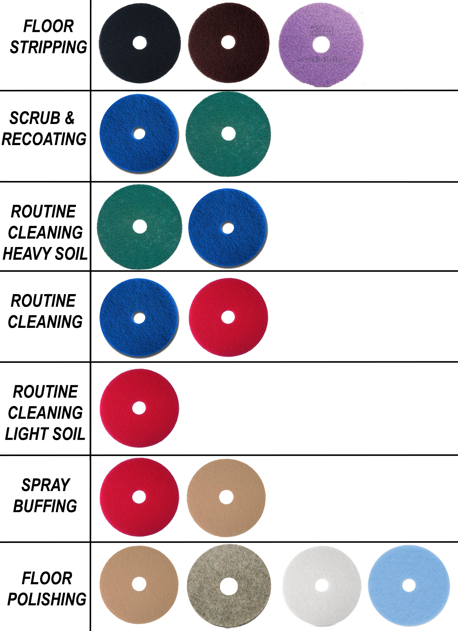Floor Buffing Pad Colors How To Select The Correct Color